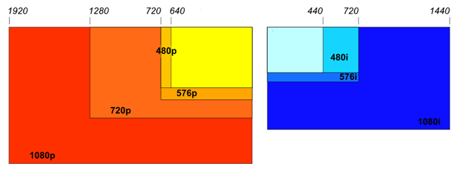 mobile-resolution-chart