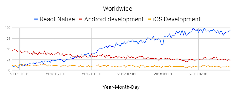 what-is-react-native-trends